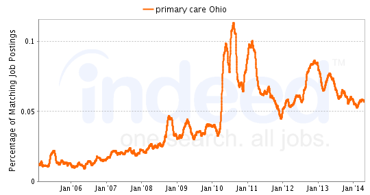 Chart of primary care job growth in Ohio